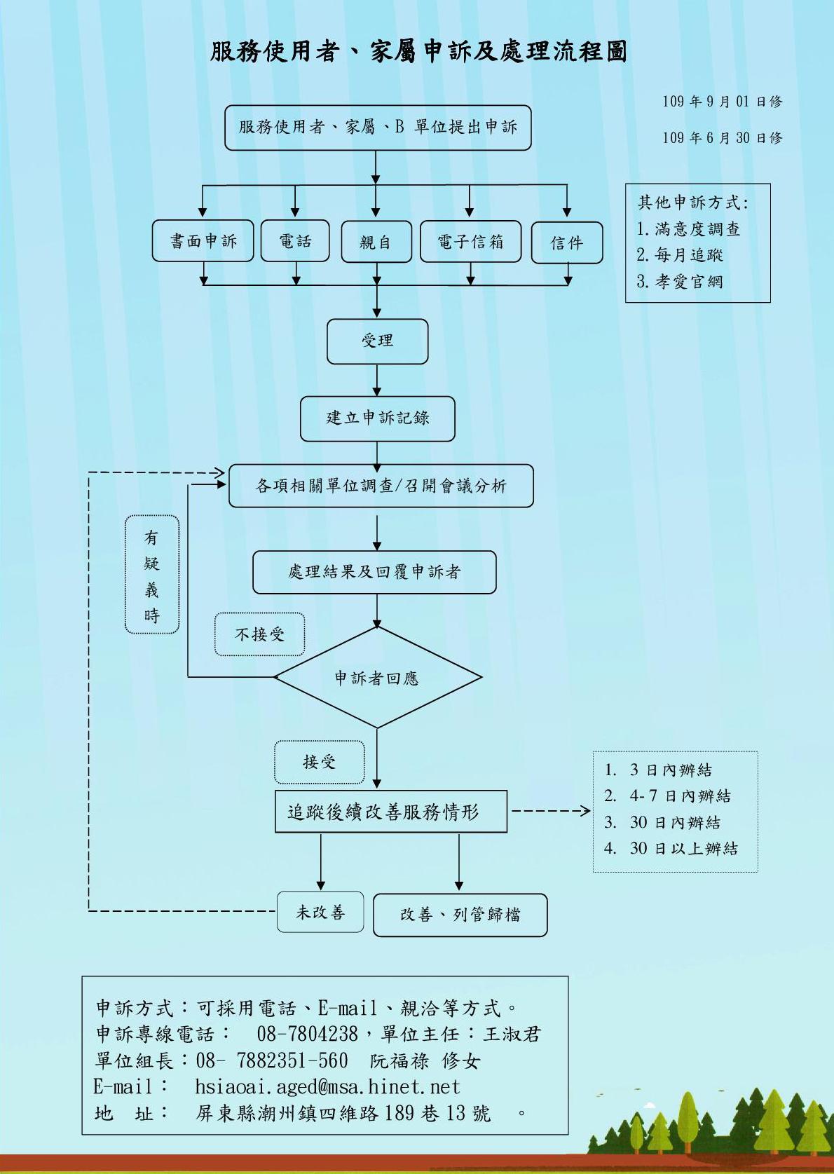 A管海報及申訴流程2